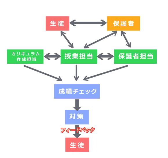 中高一貫校受験コースフローチャート